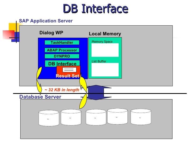 DB Interface SAP Application Server Local Memory Dialog WP TaskHandler DB Interface Result Set Database Server ~ 32 KB in ...