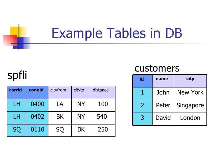 Example Tables in DB <ul><li>spfli </li></ul>customers BK NY NY cityto 250 SQ 0110 SQ 540  BK 0402 LH 100 LA 0400 LH dista...