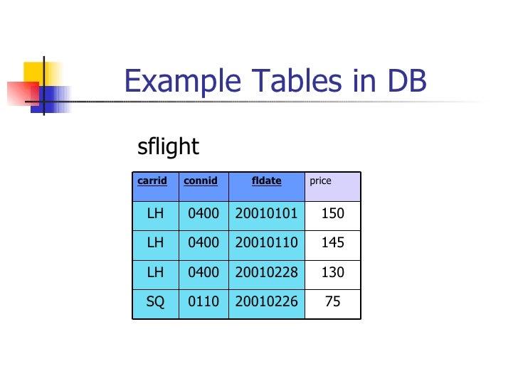 Example Tables in DB sflight 75 20010226 0110 SQ 130 20010228 0400 LH 145 20010110 0400 LH 150 20010101 0400 LH price flda...