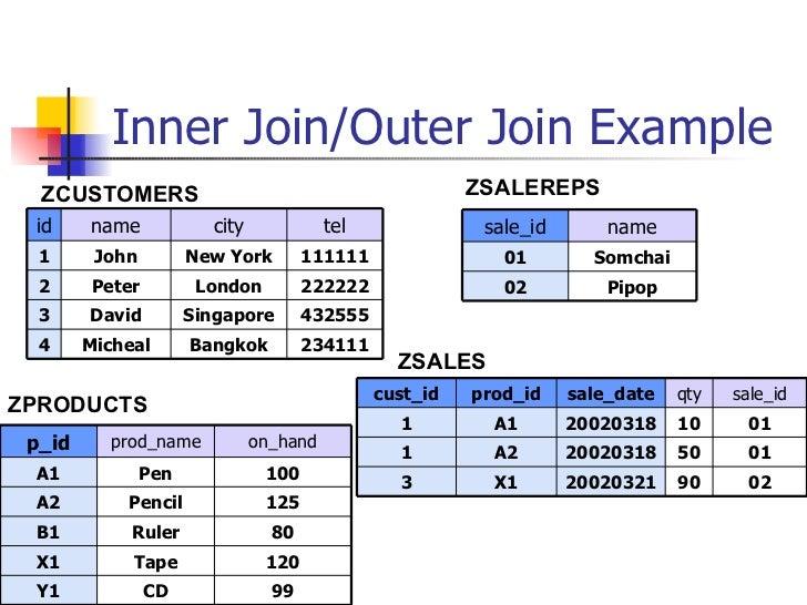 ABAP Open SQL & Internal Table