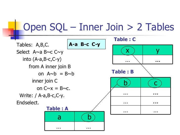 Abap open sql internal table - How to merge two tables in sql ...