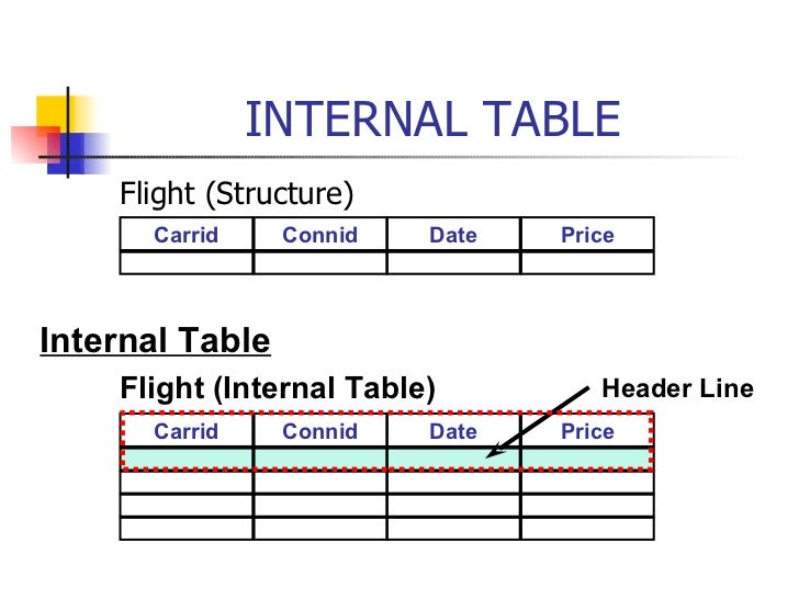 Abap open sql internal table for Table structure