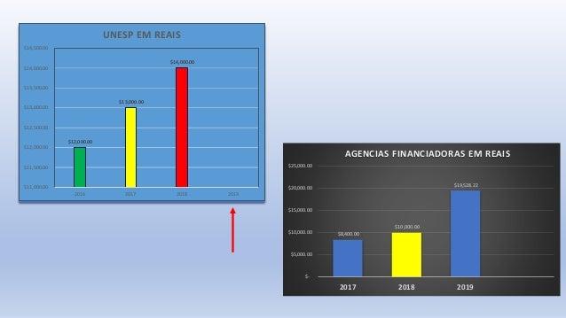 $8,400.00 $10,000.00 $19,528.22 $- $5,000.00 $10,000.00 $15,000.00 $20,000.00 $25,000.00 2017 2018 2019 AGENCIAS FINANCIAD...