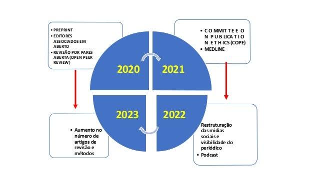 • Aumento no número de artigos de revisão e métodos • Restruturação das midias sociais e visibilidade do periódico • Podca...
