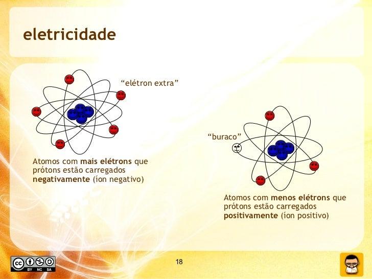 eletricidade Atomos com  mais   elétrons  que prótons estão carregados  negativamente  (íon negativo) Atomos com  menos   ...