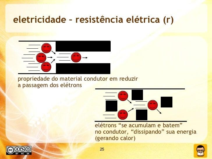 """eletricidade – resistência elétrica (r) propriedade do material condutor em reduzir  a passagem dos elétrons elétrons """"se ..."""