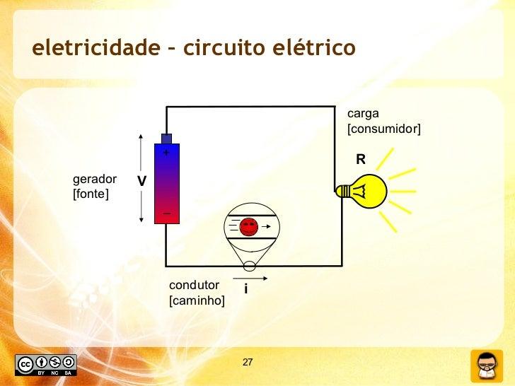 eletricidade – circuito elétrico + – V i R gerador [fonte] condutor [caminho] carga [consumidor]