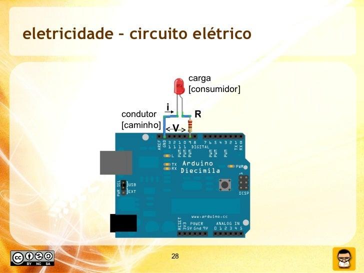 eletricidade – circuito elétrico V i R condutor [caminho] carga [consumidor]
