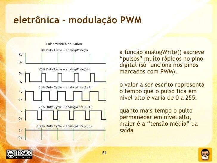 """eletrônica – modulação PWM a função analogWrite() escreve """"pulsos"""" muito rápidos no pino digital (só funciona nos pinos ma..."""