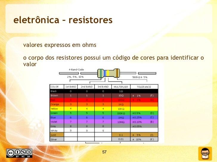 eletrônica – resistores  valores expressos em ohms o corpo dos resistores possui um código de cores para identificar o valor