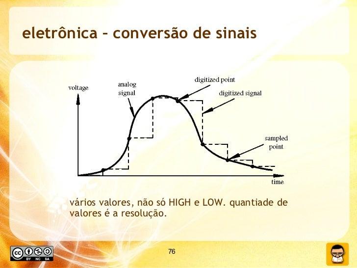 eletrônica – conversão de sinais vários valores, não só HIGH e LOW. quantiade de valores é a resolução.