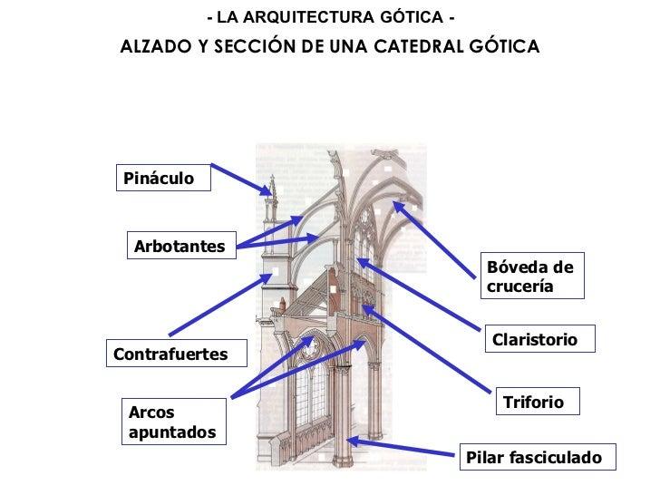 Resultado de imagen de partes de una catedral gotica arcos y bovedas