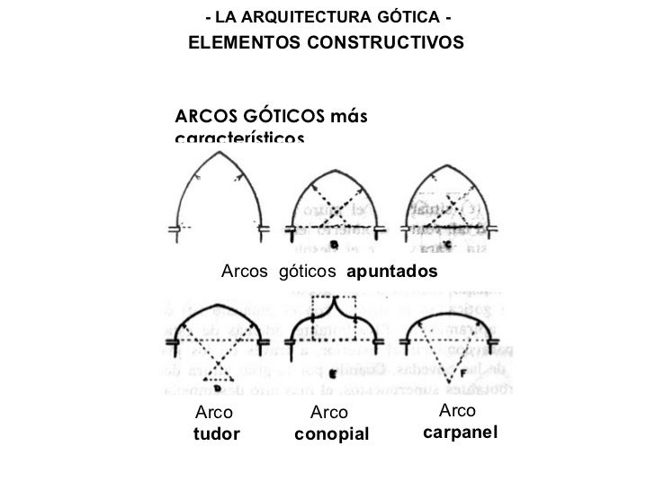 Elementos arquitectonicos estilo gotico for Elementos arquitectonicos pdf