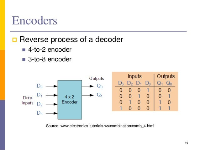 Other Circuits Decoders Multiplexers And Demultiplexers