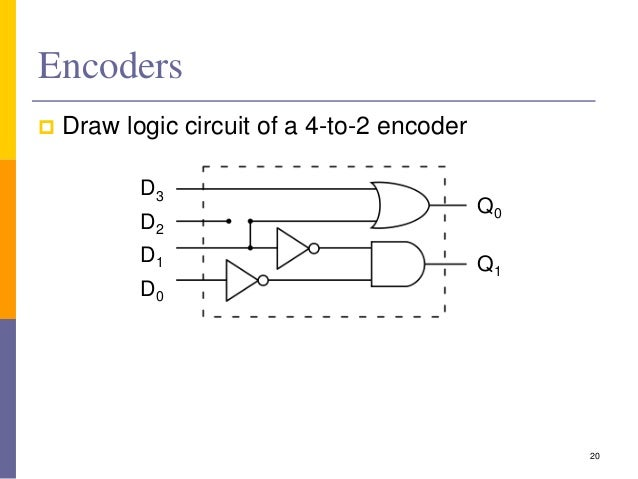combinational circuits rh slideshare net 4 to 2 Priority Encoder Truth Table 4 to 2 Encoder Circuit