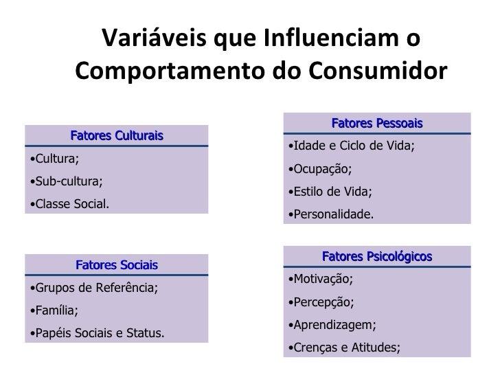 Variáveis que Influenciam o        Comportamento do Consumidor                                    Fatores Pessoais       F...