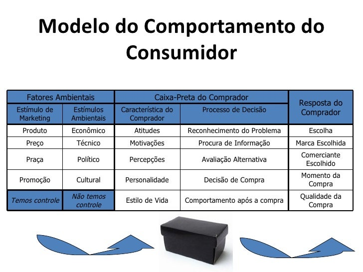 Modelo do Comportamento do               Consumidor    Fatores Ambientais                  Caixa-Preta do Comprador       ...
