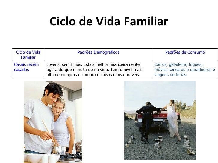 Ciclo de Vida Familiar Ciclo de Vida                  Padrões Demográficos                      Padrões de Consumo    Fami...