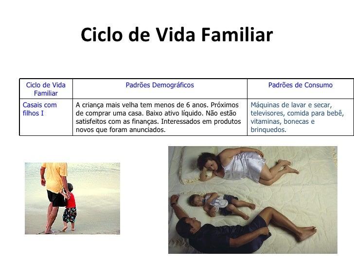 Ciclo de Vida FamiliarCiclo de Vida                   Padrões Demográficos                         Padrões de Consumo   Fa...