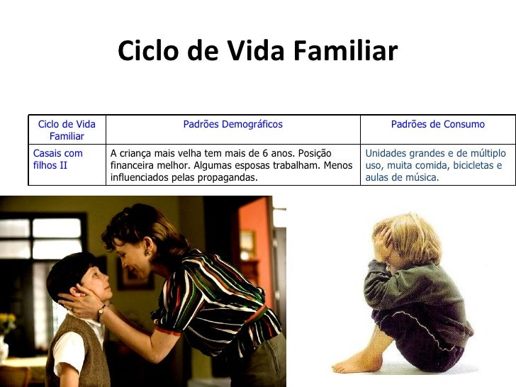 Ciclo de Vida FamiliarCiclo de Vida                  Padrões Demográficos                        Padrões de Consumo   Fami...