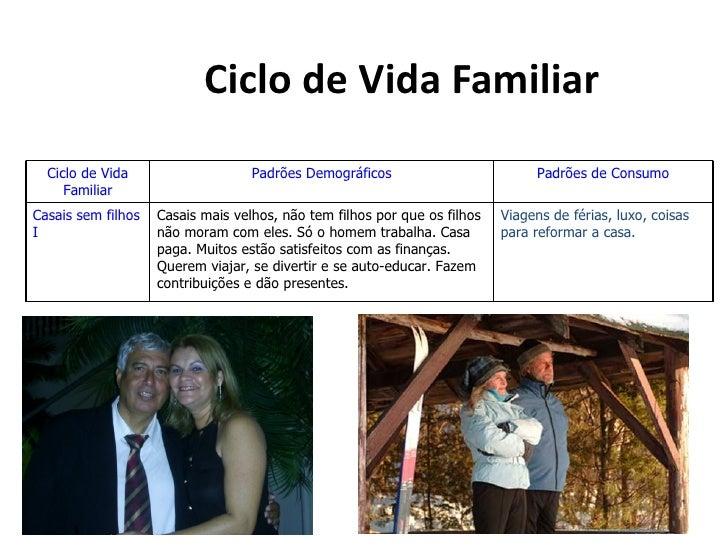 Ciclo de Vida Familiar  Ciclo de Vida                    Padrões Demográficos                         Padrões de Consumo  ...