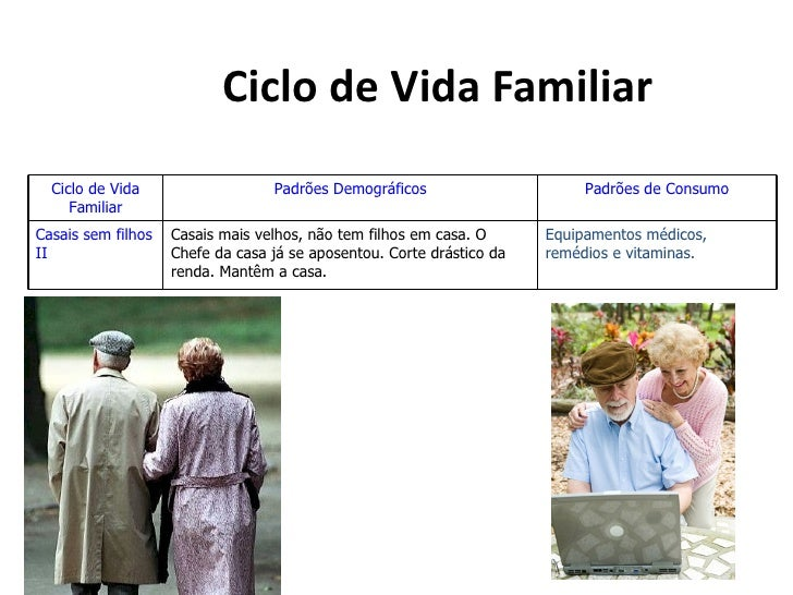 Ciclo de Vida Familiar  Ciclo de Vida                   Padrões Demográficos                      Padrões de Consumo     F...