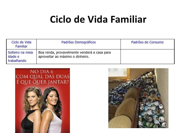 Ciclo de Vida Familiar  Ciclo de Vida                  Padrões Demográficos             Padrões de Consumo     FamiliarSol...