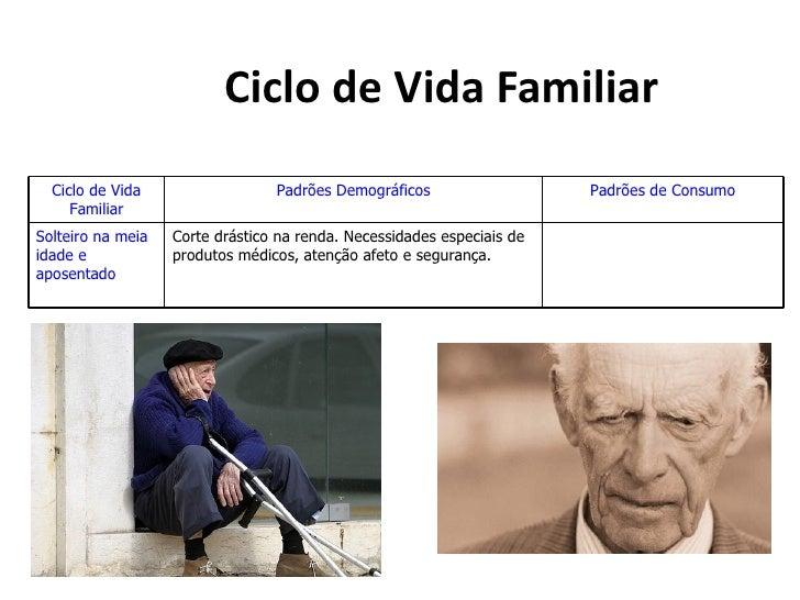 Ciclo de Vida Familiar  Ciclo de Vida                  Padrões Demográficos                   Padrões de Consumo     Famil...