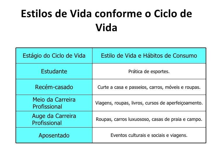 Estilos de Vida conforme o Ciclo de                VidaEstágio do Ciclo de Vida     Estilo de Vida e Hábitos de Consumo   ...