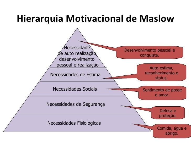 Hierarquia Motivacional de Maslow             Necessidade          Desenvolvimento pessoal e          de auto realização, ...