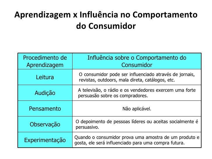 Aprendizagem x Influência no Comportamento              do Consumidor  Procedimento de        Influência sobre o Comportam...