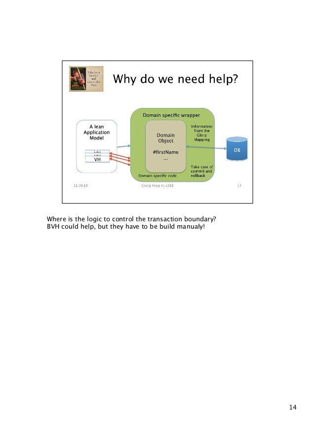 Where is the logic to control the transaction boundary? BVH could help, but they have to be build manualy! 14