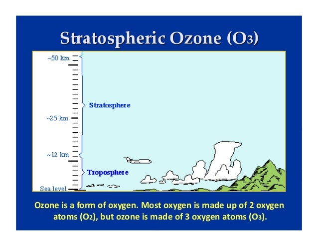 Ozone Depletion & Climate Disruption: Different But Related Atmospher…