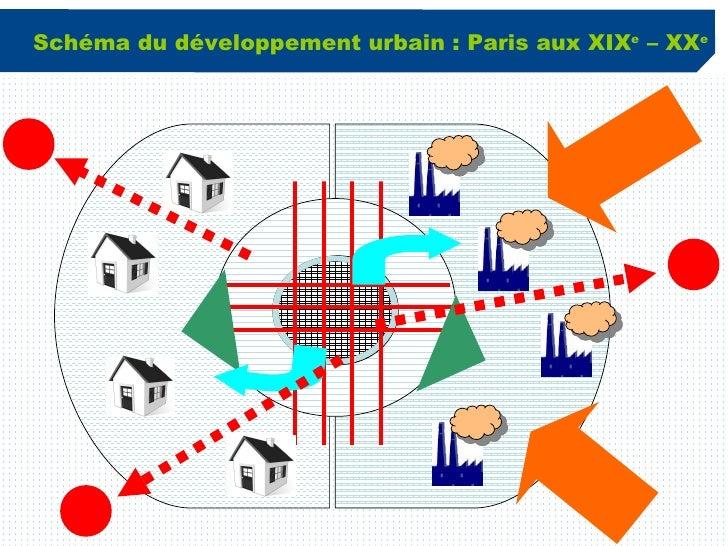 Schéma du développement urbain : Paris aux XIX e  – XX e