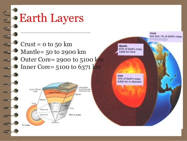 Interior Structure Of The Earth
