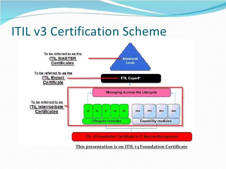 Introduction to ITIL v3 Foundation exam