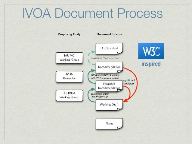 IVOA Documents