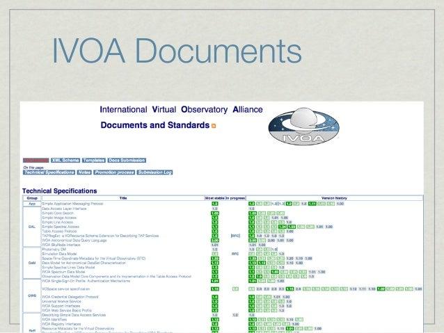 References & LinksIVOA WebsiteIVOA Documents RepositoryIVOA Document Standards Management