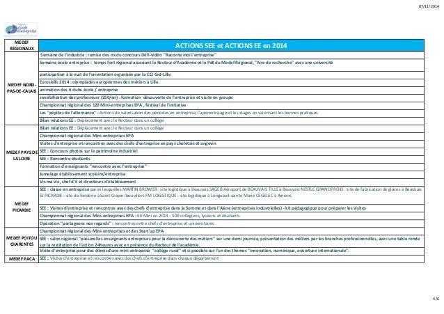 07/11/2014  MEDEF  REGIONAUX ACTIONS SEE et ACTIONS EE en 2014  Semaine de l'industrie : remise des rix du concours Défi‐v...