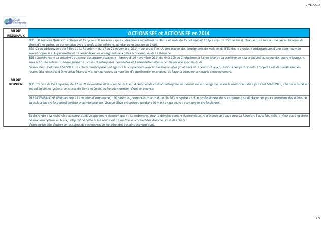 07/11/2014  MEDEF  REGIONAUX ACTIONS SEE et ACTIONS EE en 2014  SEE : 30 sessions Quizz (15 collèges et 15 lycées 30 sessi...