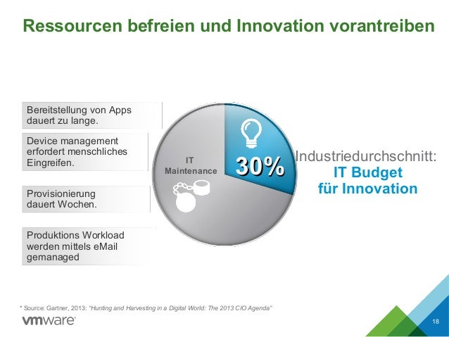 Ressourcen befreien und Innovation vorantreiben 18 Provisionierung dauert Wochen. Bereitstellung von Apps dauert zu lange....