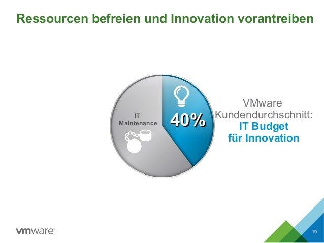 Ressourcen befreien und Innovation vorantreiben 19 VMware Kundendurchschnitt: IT Budget für Innovation 40%40%IT Maintenance