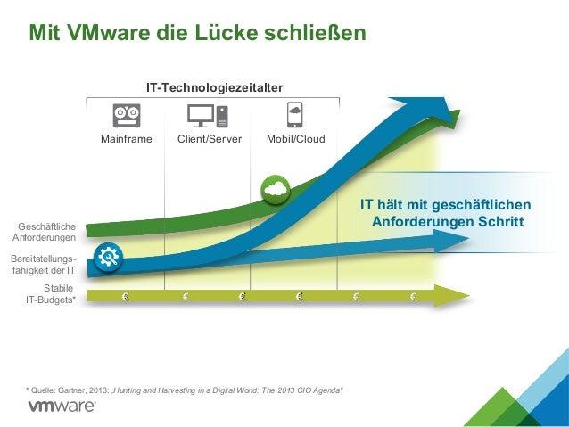 """IT hält mit geschäftlichen Anforderungen Schritt Mit VMware die Lücke schließen * Quelle: Gartner, 2013: """"Hunting and Harv..."""