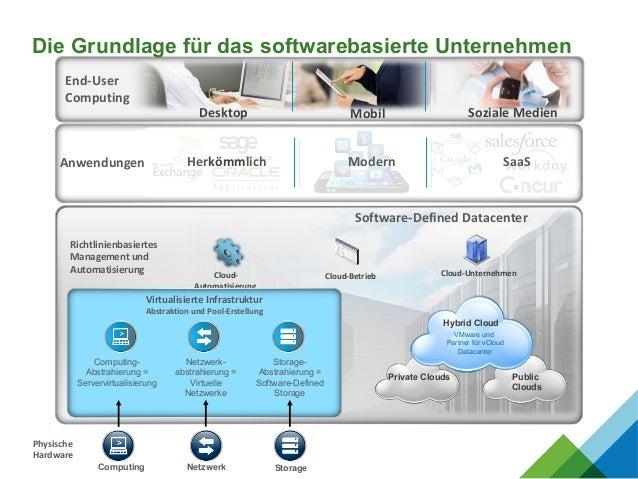 Netzwerk StorageComputing Physische Hardware Richtlinienbasiertes Management und Automatisierung Cloud- Automatisierung Cl...