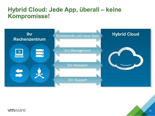 Hybrid Cloud: Jede App, überall – keine Kompromisse! 32 Hybrid CloudIhr Rechenzentrum Existierende und neue Apps Ein Manag...