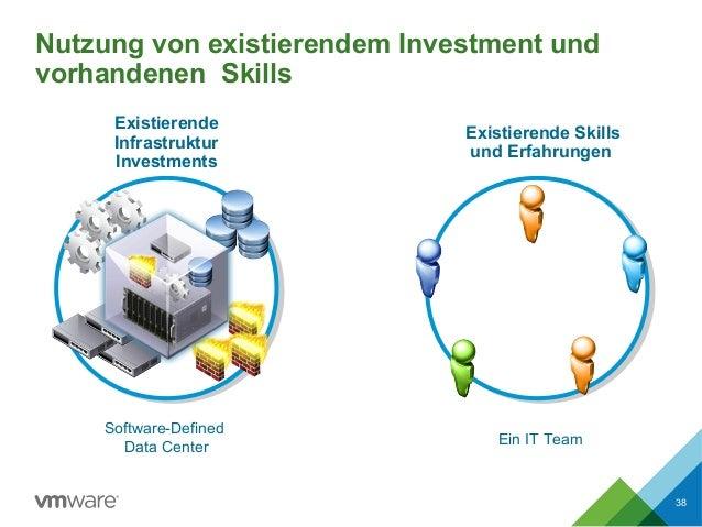 Nutzung von existierendem Investment und vorhandenen Skills 38 Software-Defined Data Center Existierende Infrastruktur Inv...