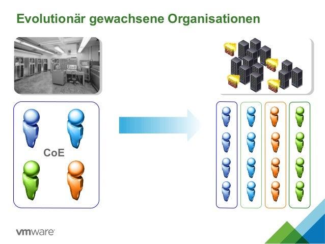 Evolutionär gewachsene Organisationen CoE