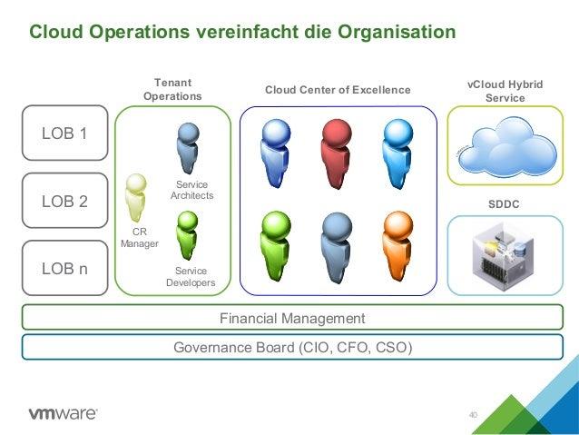 Cloud Operations vereinfacht die Organisation 40 Cloud Center of Excellence vCloud Hybrid Service Financial Management Gov...