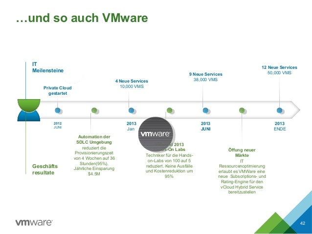 …und so auch VMware 42 2012 JUNI Private Cloud gestartet 2013 Jan 4 Neue Services 10,000 VMS 2013 JUNI 9 Neue Services 38,...