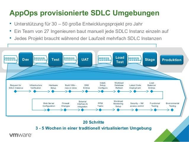 AppOps provisionierte SDLC Umgebungen  Unterstützung für 30 – 50 große Entwicklungsprojekt pro Jahr  Ein Team von 27 Ing...